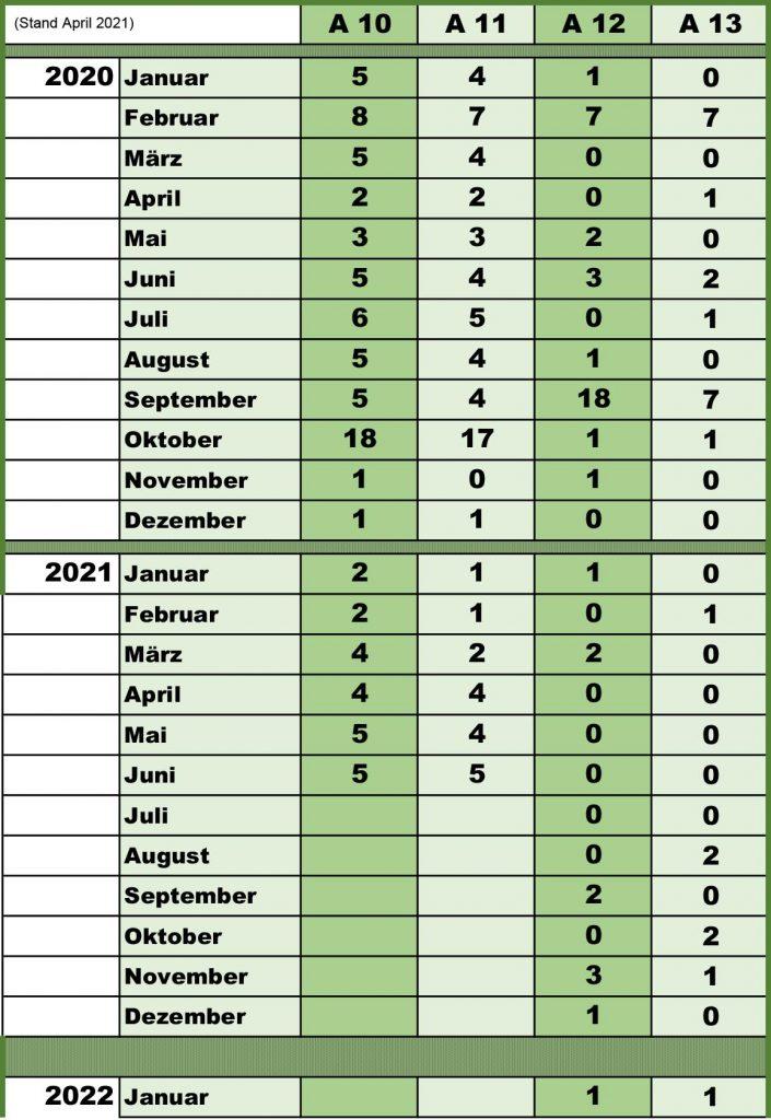Beförderungsstellen 2. Quartal