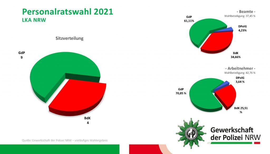 GdP gewinnt Personalratswahl im LKA