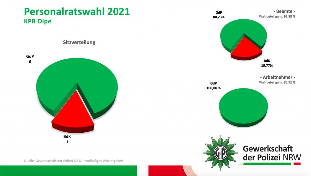 Wahlergebnis PR-Wahl 2021